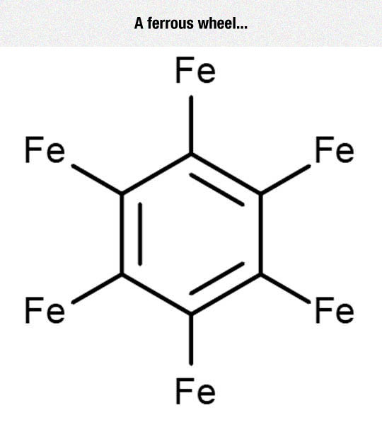 funny-ferrous-wheel-diagram-element