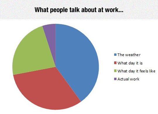 Usual Office Topics