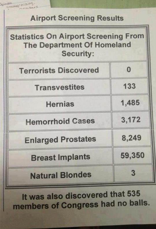 funny-screening-airport-results-statistics