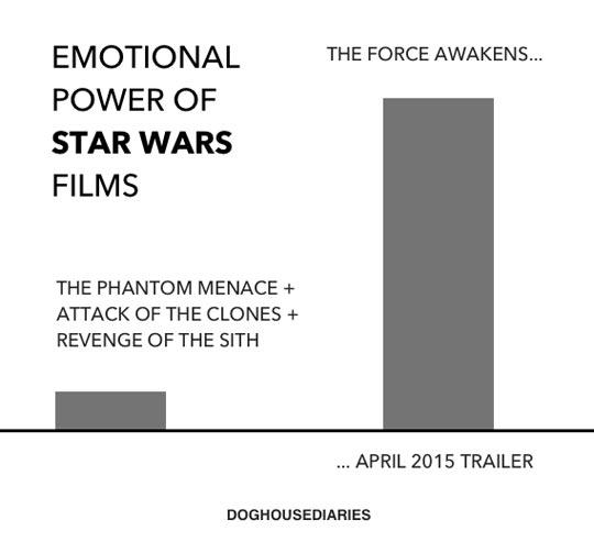 funny-Star-Wars-emotional-power