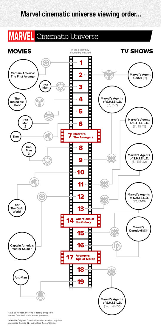 cool-Marvel-cinematic-universe-viewing-order