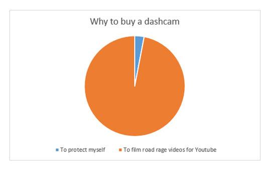 funny-chart-pie-dashcam-buy