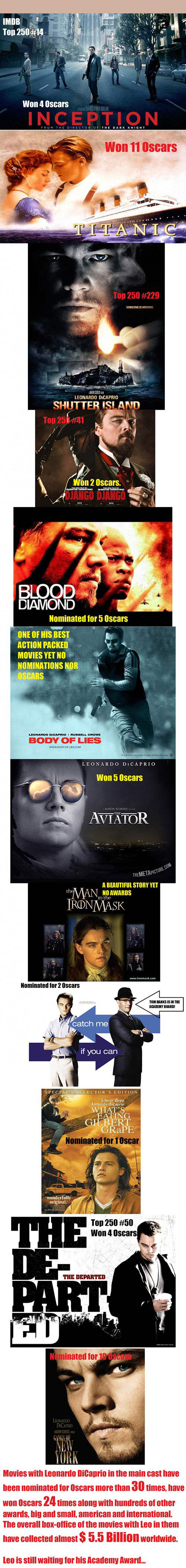 Leonardo DiCaprio's bad luck…