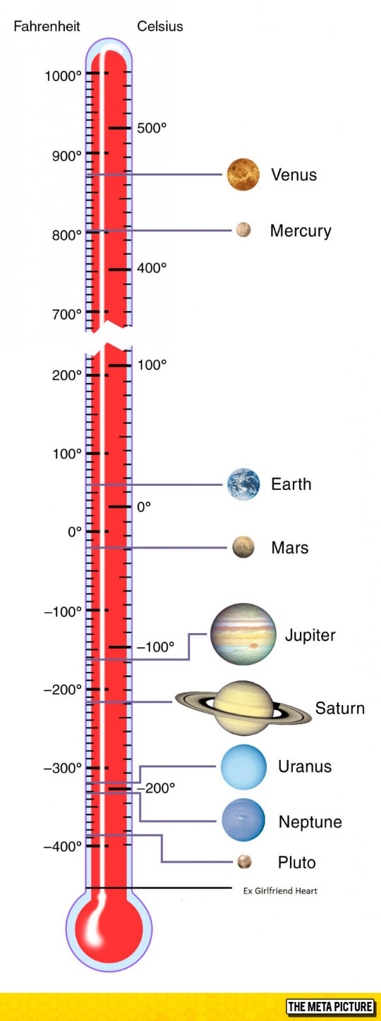 Temperature Scale In The Solar System