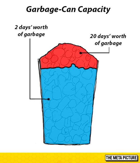 Garbage-Can Capacity