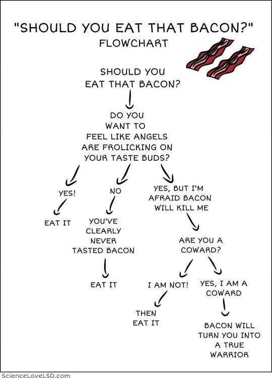 cool-eating-bacon-chart