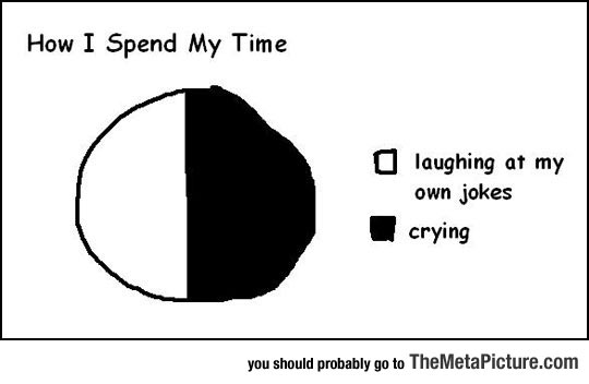 How I Usually Spend My Time