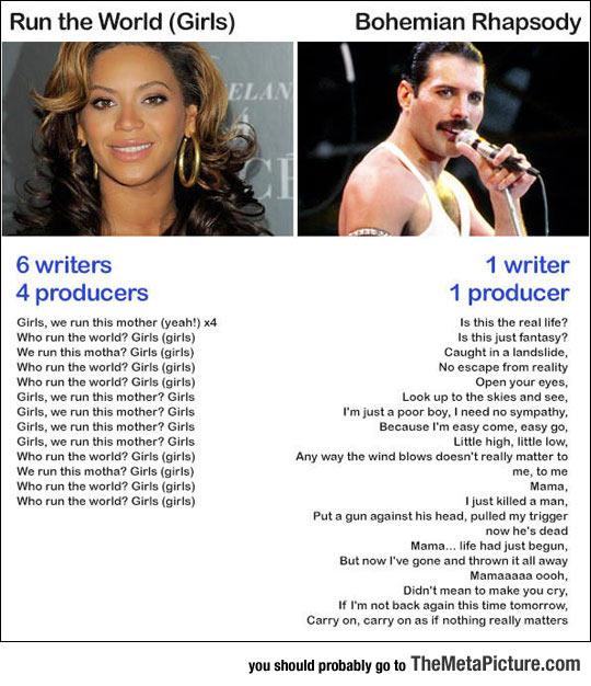Modern Song Lyrics Comparison