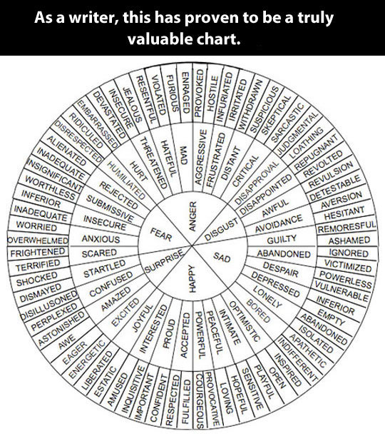 Valuable Chart