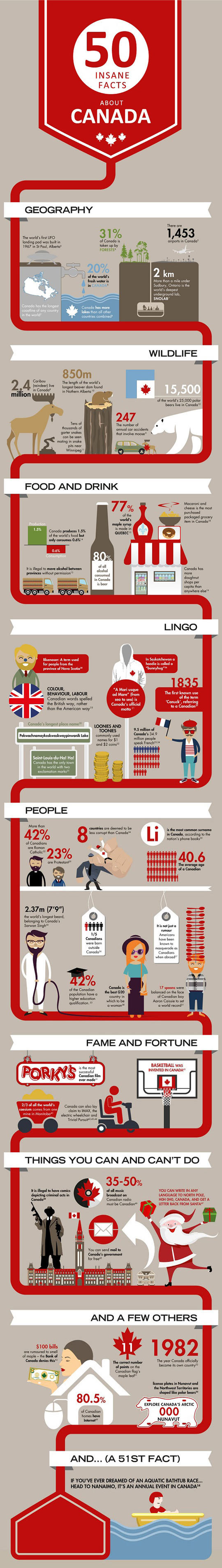 Crazy Facts About Canada