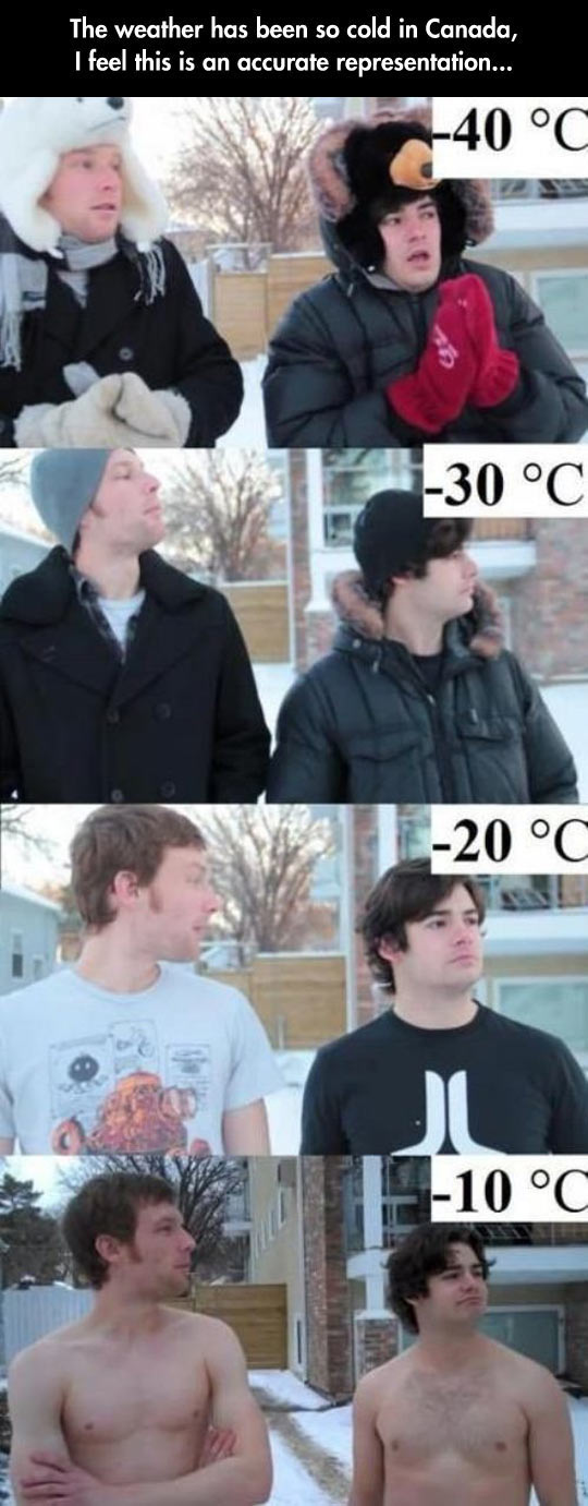 The Weather In Canada