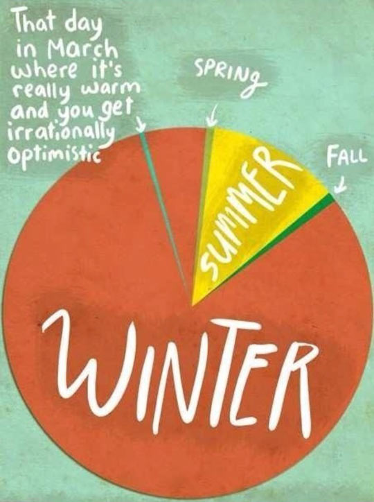 How The Seasons Work Where I Live