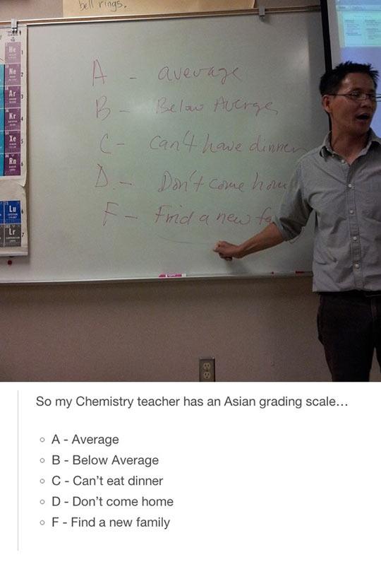 Grades In Asia