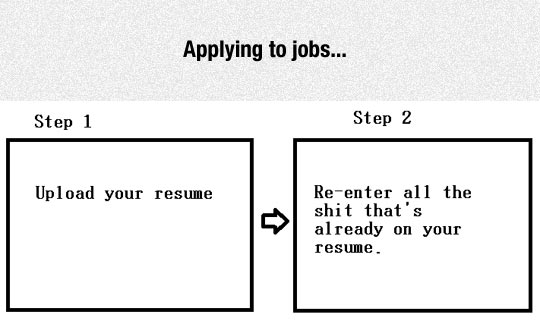 Every Time I Apply For A Job