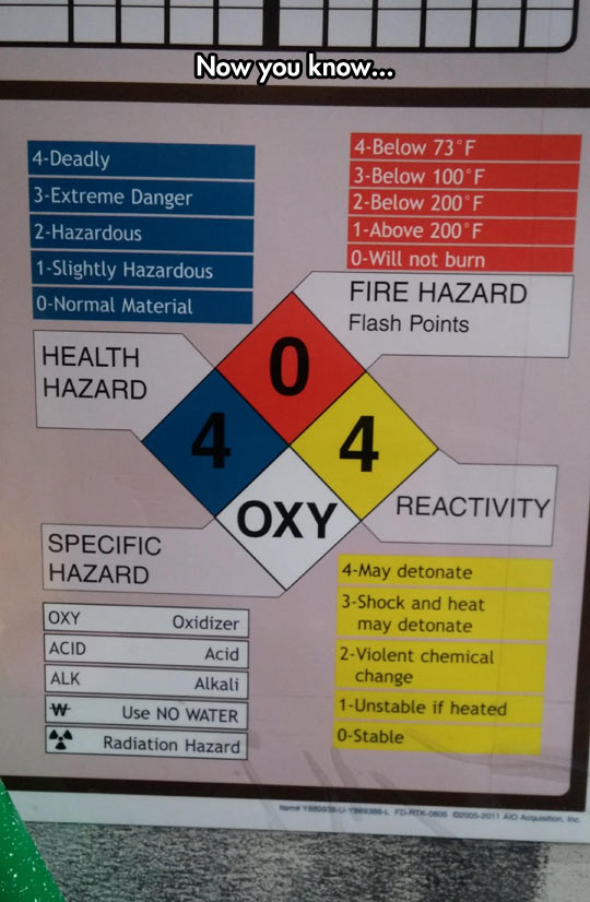 cool-elements-fire-hazard-reactivity