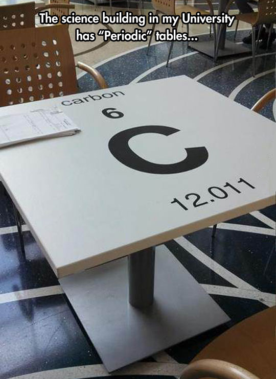 Real Periodic Tables