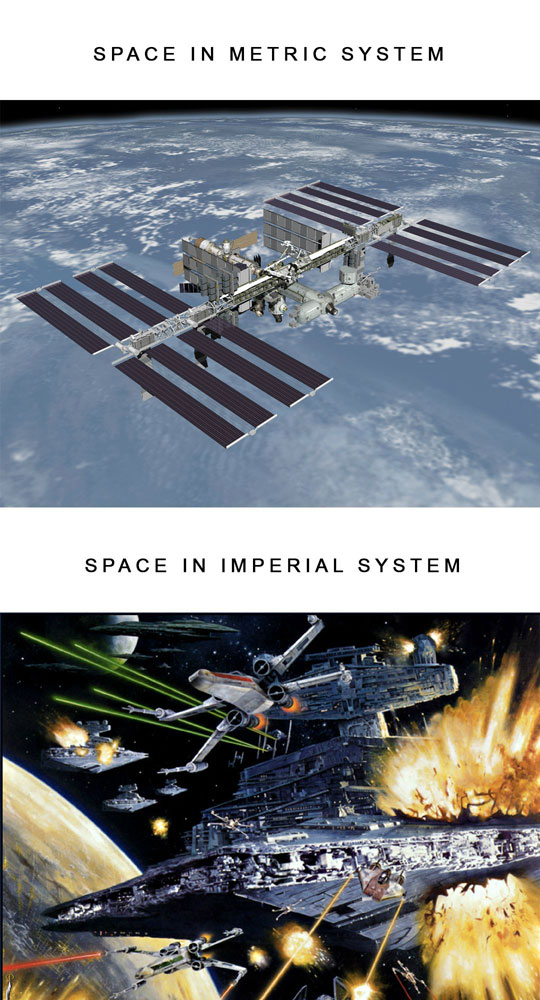 Why We Should Use The Imperial System