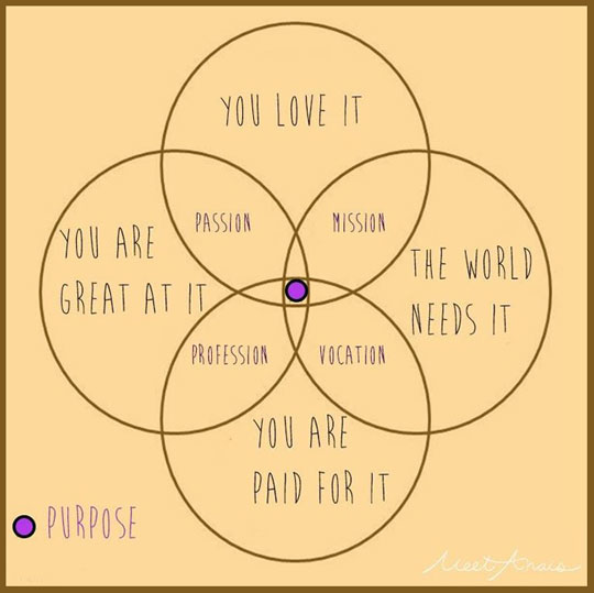The Truth About Purpose