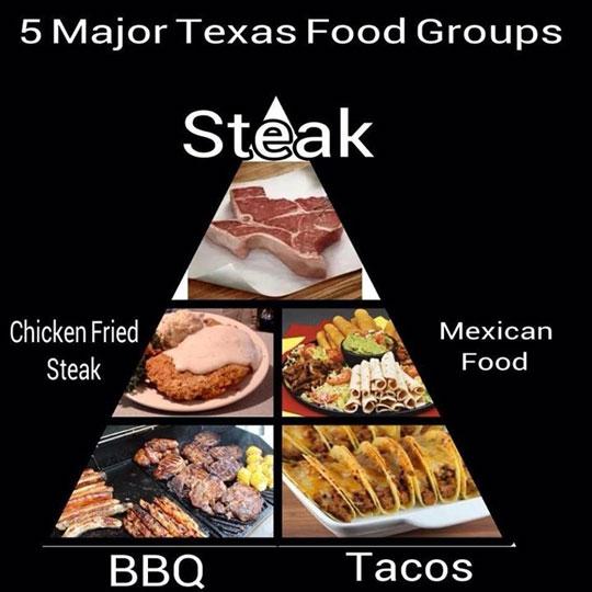 Texas Food Groups