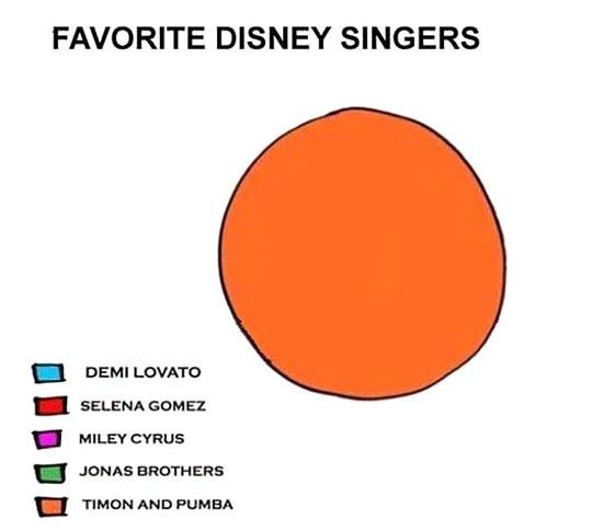 cool-pie-chart-Disney-singer