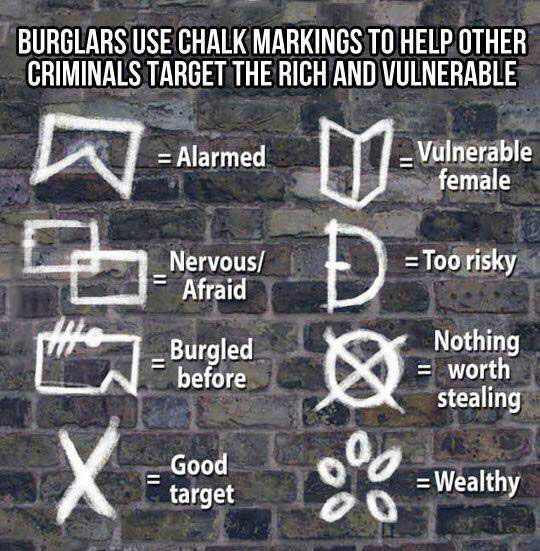 chalk-signs-markings-robbery