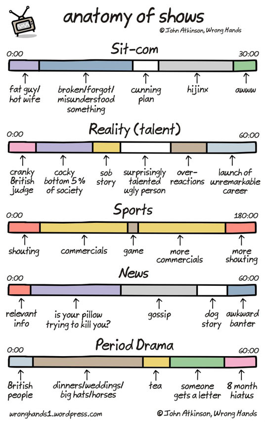 The Anatomy Of TV Shows