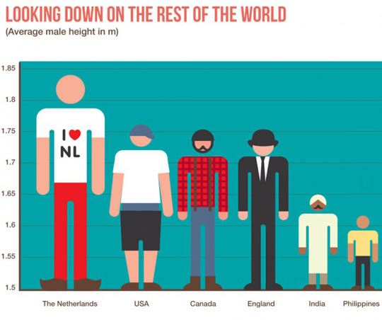 Male Height Around The World
