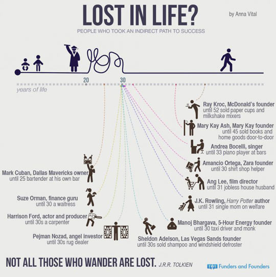 Lost In Life? Don