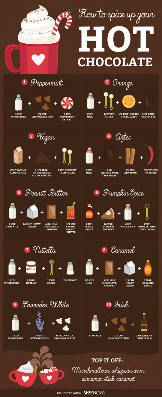 Ultimate Guide For Spiced Hot Chocolate