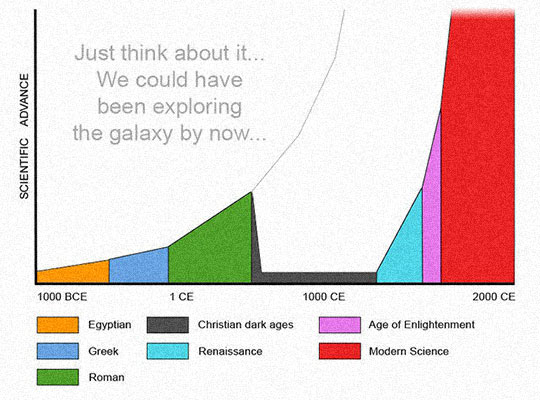 evolution-stop-dark-ages-chart
