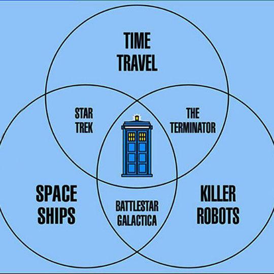 Doctor Who Geometrics