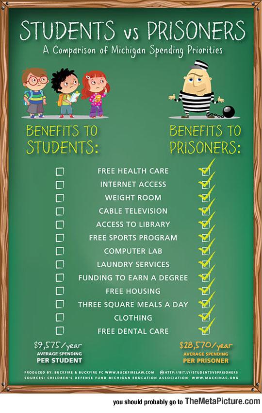 Students Vs. Prisoners: Spending Priorities
