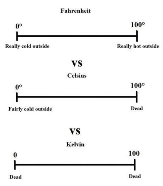 The Different Temperature Scales